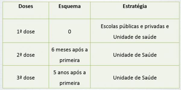 tabela hpv
