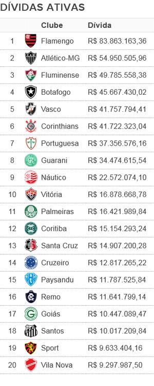 Maiores devedores da Previdência Social entre clubes brasileiros   Foto: Reprodução/SporTV