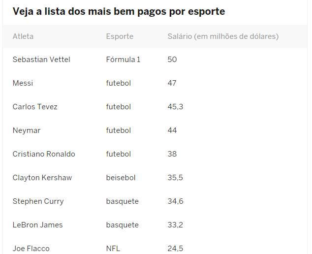 Ranking mostra maiores salários do esporte mundial   Foto: Reprodução / ESPN