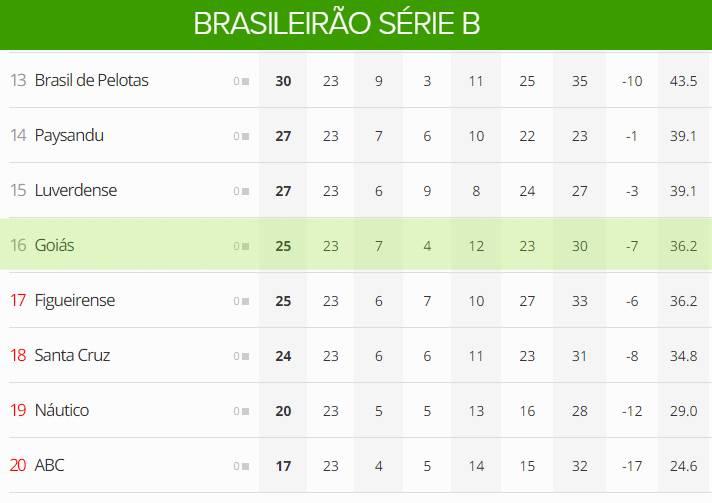 Tabela mostra Goiás em posição desconfortável   Foto: Reprodução /Globo Esporte