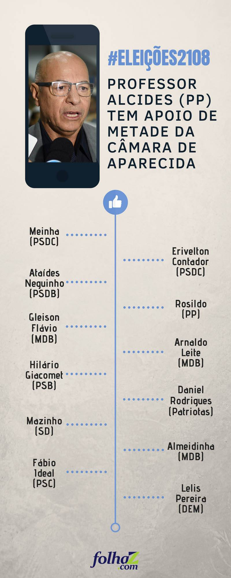 Infográfico | Folha Z