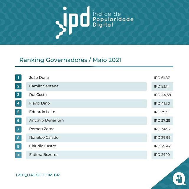 Ranking de popularidade digital dos governadores | Foto: Reprodução